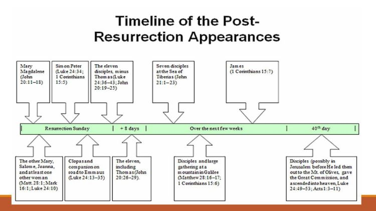 Timeline of Post resurrection of Jesus